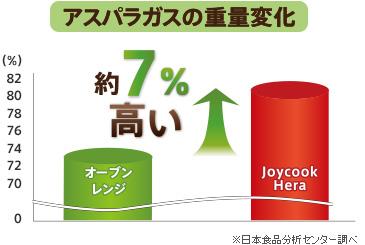 アスパラガスの重量変化 約7%高い